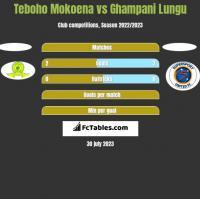 Teboho Mokoena vs Ghampani Lungu h2h player stats