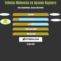 Teboho Mokoena vs Iqraam Rayners h2h player stats