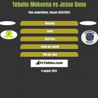 Teboho Mokoena vs Jesse Donn h2h player stats