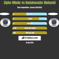 Sipho Mbule vs Kudakwashe Mahachi h2h player stats