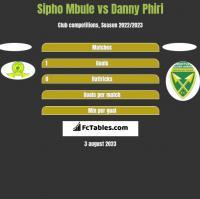 Sipho Mbule vs Danny Phiri h2h player stats