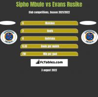 Sipho Mbule vs Evans Rusike h2h player stats