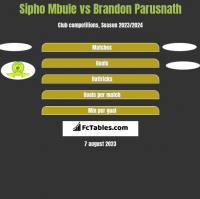 Sipho Mbule vs Brandon Parusnath h2h player stats