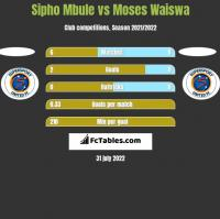 Sipho Mbule vs Moses Waiswa h2h player stats