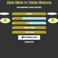 Sipho Mbule vs Teboho Mokoena h2h player stats