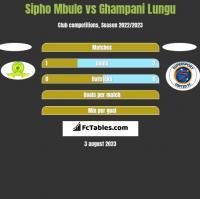 Sipho Mbule vs Ghampani Lungu h2h player stats