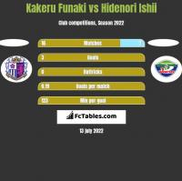 Kakeru Funaki vs Hidenori Ishii h2h player stats