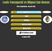 Louis Yamaguchi vs Miguel San Roman h2h player stats