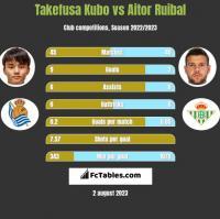 Takefusa Kubo vs Aitor Ruibal h2h player stats