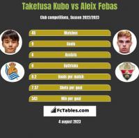 Takefusa Kubo vs Aleix Febas h2h player stats