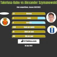Takefusa Kubo vs Alexander Szymanowski h2h player stats
