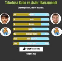 Takefusa Kubo vs Asier Illarramendi h2h player stats