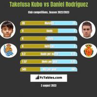 Takefusa Kubo vs Daniel Rodriguez h2h player stats