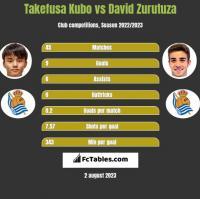 Takefusa Kubo vs David Zurutuza h2h player stats