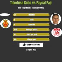 Takefusa Kubo vs Faycal Fajr h2h player stats