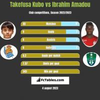 Takefusa Kubo vs Ibrahim Amadou h2h player stats