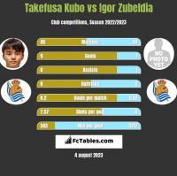 Takefusa Kubo vs Igor Zubeldia h2h player stats