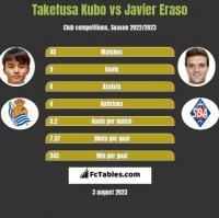 Takefusa Kubo vs Javier Eraso h2h player stats