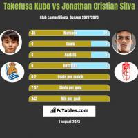 Takefusa Kubo vs Jonathan Cristian Silva h2h player stats