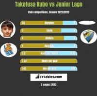 Takefusa Kubo vs Junior Lago h2h player stats