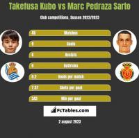 Takefusa Kubo vs Marc Pedraza Sarto h2h player stats