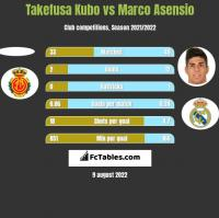 Takefusa Kubo vs Marco Asensio h2h player stats