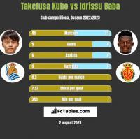 Takefusa Kubo vs Idrissu Baba h2h player stats