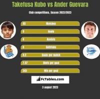 Takefusa Kubo vs Ander Guevara h2h player stats