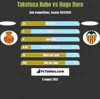 Takefusa Kubo vs Hugo Duro h2h player stats
