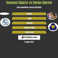 Emanuel Gularte vs Adrian Aldrete h2h player stats