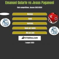 Emanuel Gularte vs Jesus Paganoni h2h player stats