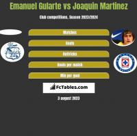 Emanuel Gularte vs Joaquin Martinez h2h player stats