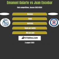 Emanuel Gularte vs Juan Escobar h2h player stats