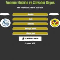 Emanuel Gularte vs Salvador Reyes h2h player stats