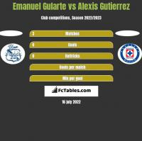 Emanuel Gularte vs Alexis Gutierrez h2h player stats