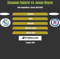 Emanuel Gularte vs Josue Reyes h2h player stats