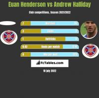 Euan Henderson vs Andrew Halliday h2h player stats