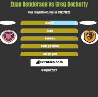 Euan Henderson vs Greg Docherty h2h player stats