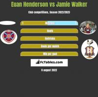 Euan Henderson vs Jamie Walker h2h player stats