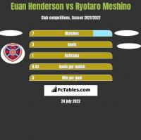 Euan Henderson vs Ryotaro Meshino h2h player stats