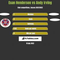 Euan Henderson vs Andy Irving h2h player stats
