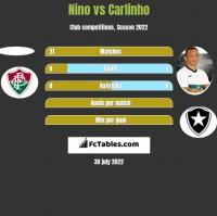 Nino vs Carlinho h2h player stats