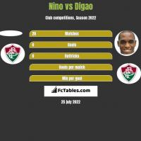 Nino vs Digao h2h player stats