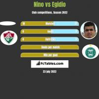 Nino vs Egidio h2h player stats