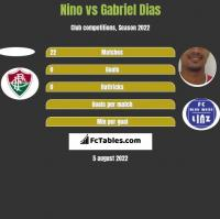 Nino vs Gabriel Dias h2h player stats