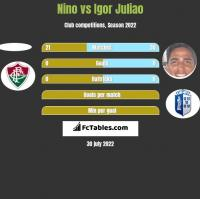 Nino vs Igor Juliao h2h player stats