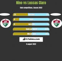 Nino vs Luccas Claro h2h player stats