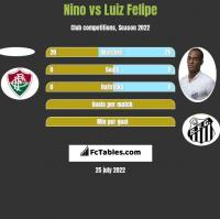 Nino vs Luiz Felipe h2h player stats
