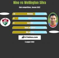 Nino vs Wellington Silva h2h player stats
