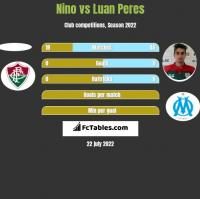 Nino vs Luan Peres h2h player stats